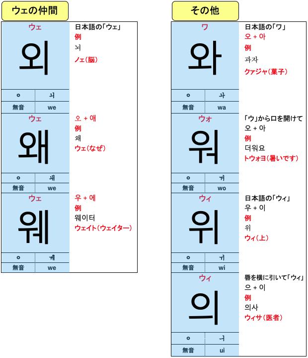韓国語 合成母音