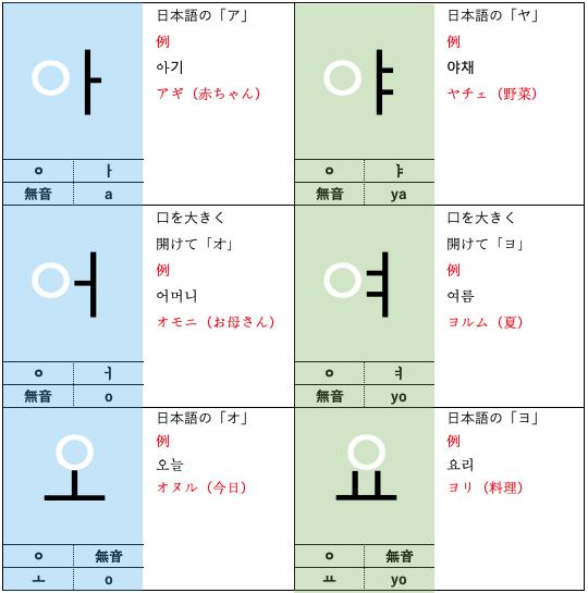 ハングル 母音1