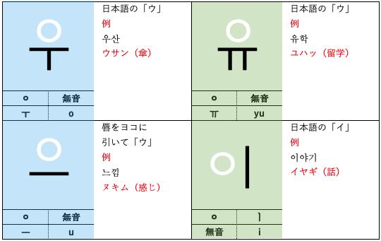 ハングル 母音2